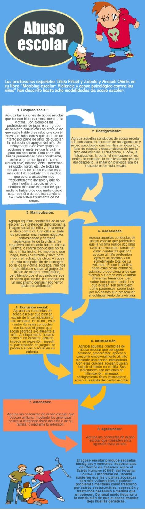 Infografía de Bullying